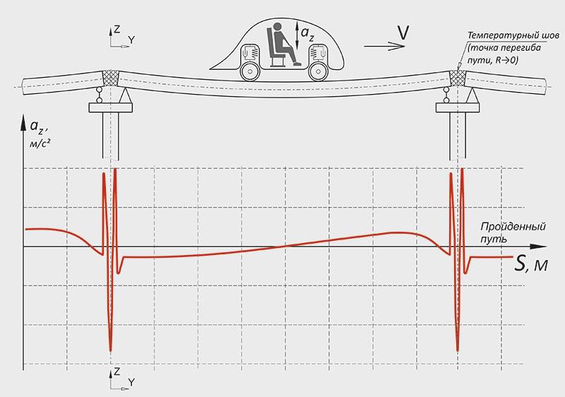 График вертикальных ускорений, испытываемых пассажиром при движении по разрезной эстакаде