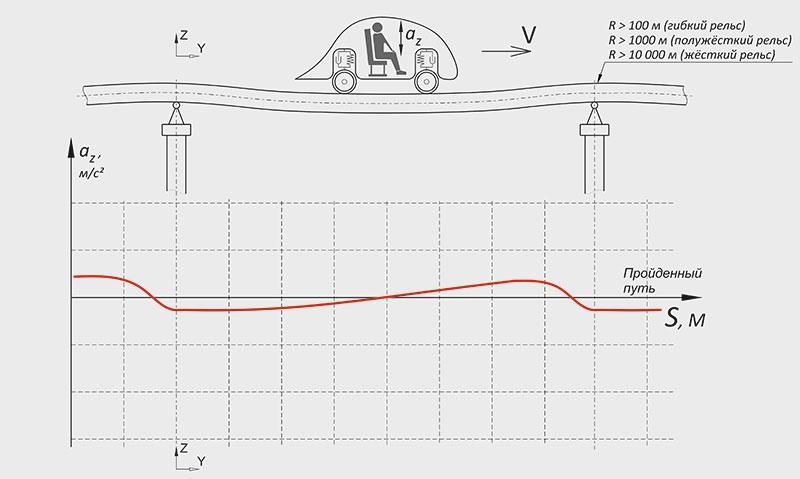 Рис. 3. График вертикальных ускорений, испытываемых пассажиром при движении по неразрезной предварительно напряжённой эстакаде