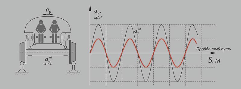 График поперечных ускорений, испытываемых пассажиром при движении по разрезной эстакаде